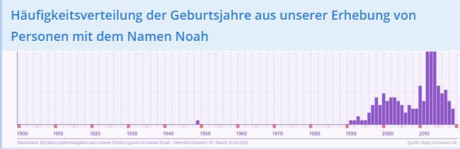 Beispiel Häufigkeitsverteilung der Geburtsjahre