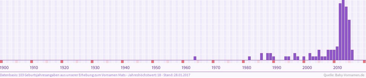 Häufigkeitsverteilung der Geburtsjahre aus unserer Erhebung zum Vornamen Mats auf Datenbasis von 103 Geburtsjahresangaben