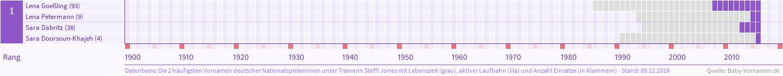 Häufigste Vornamen deutscher Nationalspielerinnen unter Trainerin Steffi Jones