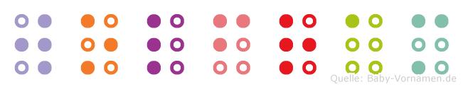 Wolfram in Blindenschrift (Brailleschrift)