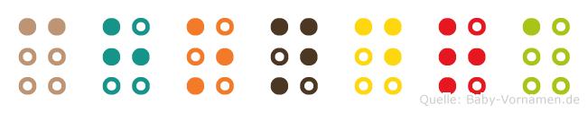 Chondra in Blindenschrift (Brailleschrift)