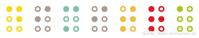 Dimitra in Blindenschrift (Brailleschrift)