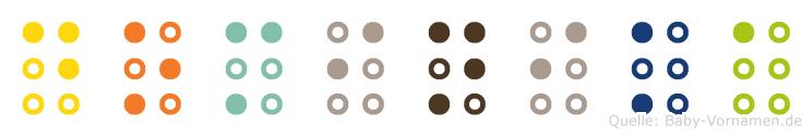 Dominika in Blindenschrift (Brailleschrift)