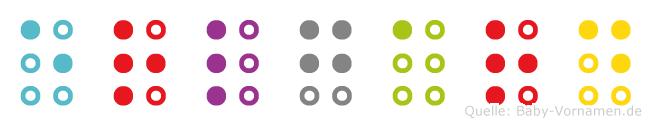 Erlgard in Blindenschrift (Brailleschrift)
