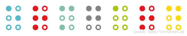 Ermgard in Blindenschrift (Brailleschrift)