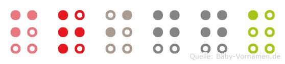 Frigga in Blindenschrift (Brailleschrift)