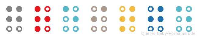 Greitje in Blindenschrift (Brailleschrift)