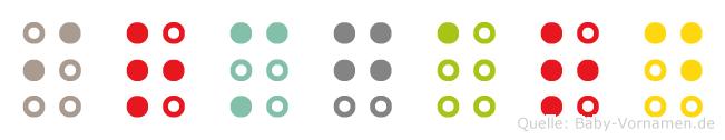 Irmgard in Blindenschrift (Brailleschrift)