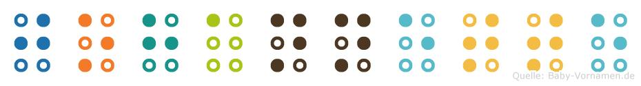 Johannette in Blindenschrift (Brailleschrift)