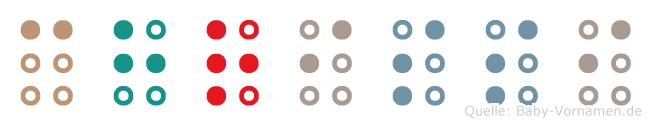 Chrissi in Blindenschrift (Brailleschrift)