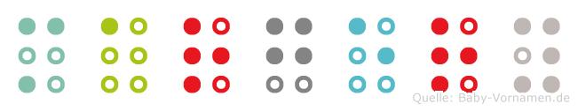 Margery in Blindenschrift (Brailleschrift)