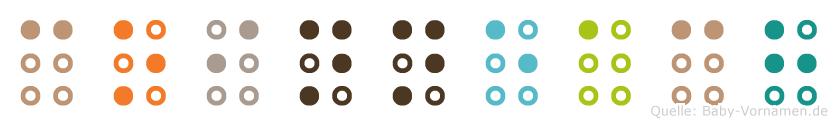 Coinneach in Blindenschrift (Brailleschrift)
