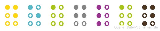 Deaglan in Blindenschrift (Brailleschrift)