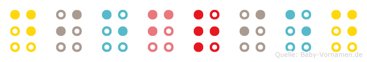 Diefried in Blindenschrift (Brailleschrift)