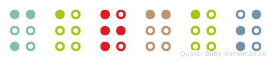 Marcas in Blindenschrift (Brailleschrift)