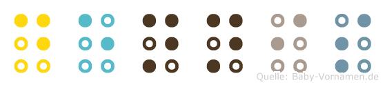 Dennis in Blindenschrift (Brailleschrift)