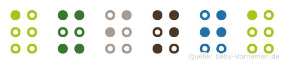 Axinja in Blindenschrift (Brailleschrift)
