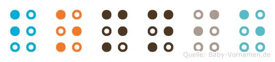 Bonnie in Blindenschrift (Brailleschrift)