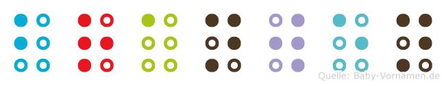 Branwen in Blindenschrift (Brailleschrift)