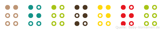 Chandra in Blindenschrift (Brailleschrift)
