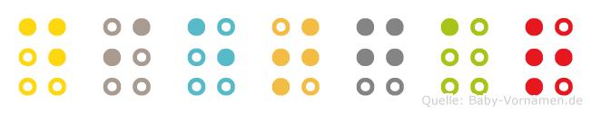 Dietgar in Blindenschrift (Brailleschrift)