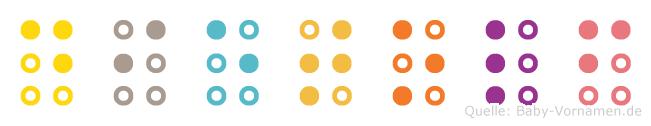 Dietolf in Blindenschrift (Brailleschrift)