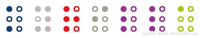 Kyrilla in Blindenschrift (Brailleschrift)