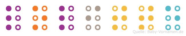Lolitte in Blindenschrift (Brailleschrift)