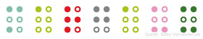 Margaux in Blindenschrift (Brailleschrift)