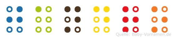 Jandro in Blindenschrift (Brailleschrift)