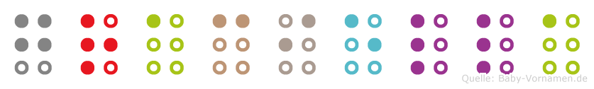 Graciella in Blindenschrift (Brailleschrift)