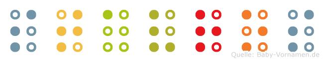 Stavros in Blindenschrift (Brailleschrift)