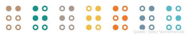 Chitose in Blindenschrift (Brailleschrift)