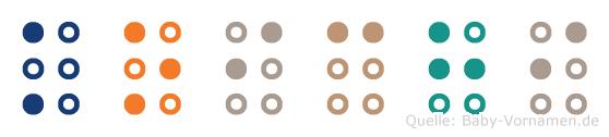 Koichi in Blindenschrift (Brailleschrift)