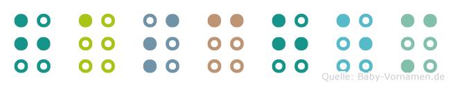 Haschem in Blindenschrift (Brailleschrift)
