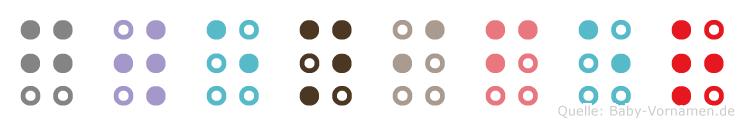 Gwenifer in Blindenschrift (Brailleschrift)