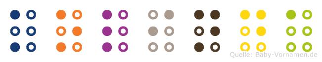 Kolinda in Blindenschrift (Brailleschrift)