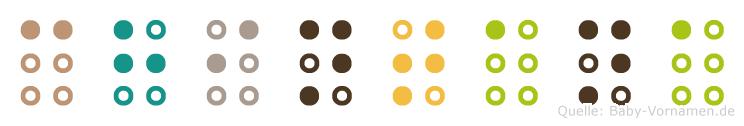 Chintana in Blindenschrift (Brailleschrift)