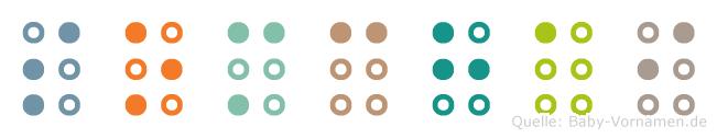 Somchai in Blindenschrift (Brailleschrift)