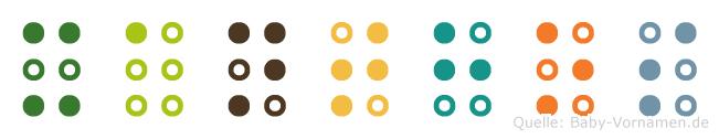 Xanthos in Blindenschrift (Brailleschrift)