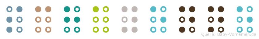 Schayenne in Blindenschrift (Brailleschrift)
