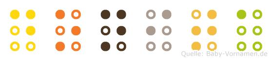 Donita in Blindenschrift (Brailleschrift)