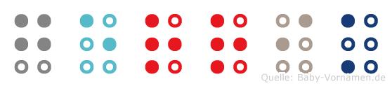 Gerrik in Blindenschrift (Brailleschrift)