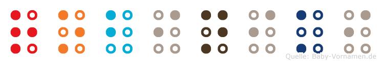 Robiniki in Blindenschrift (Brailleschrift)
