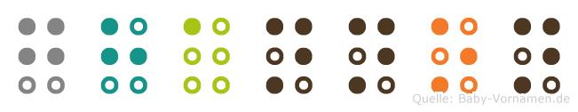 Ghannon in Blindenschrift (Brailleschrift)