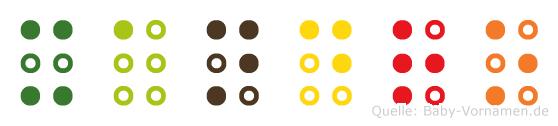 Xandro in Blindenschrift (Brailleschrift)