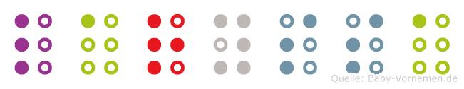 Laryssa in Blindenschrift (Brailleschrift)