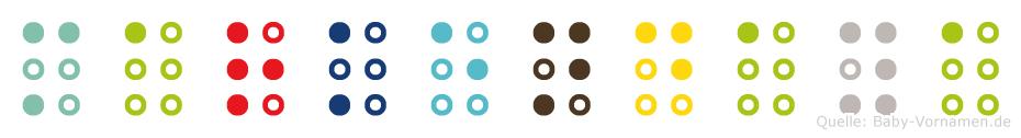 Markendaya in Blindenschrift (Brailleschrift)
