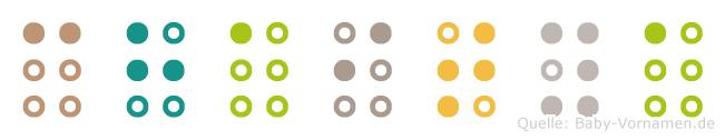 Chaitya in Blindenschrift (Brailleschrift)
