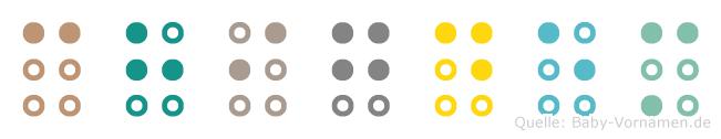 Chigdem in Blindenschrift (Brailleschrift)
